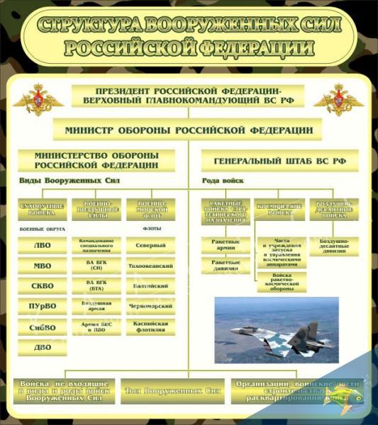 вооружённых сил рф: